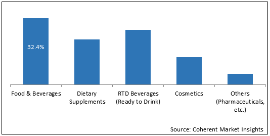 Tea Extracts  | Coherent Market Insights