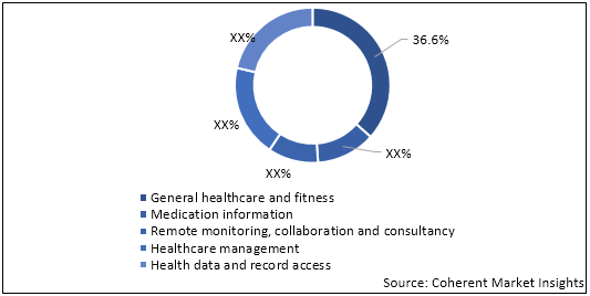 mHealth  | Coherent Market Insights