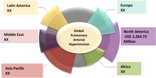 Pulmonary Arterial Hypertension (PAH)  | Coherent Market Insights