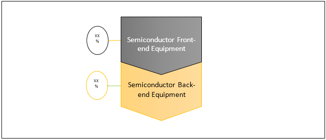 Semiconductor Equipment  | Coherent Market Insights