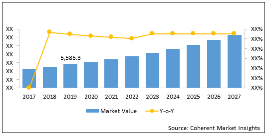 Cable Conduit Systems  | Coherent Market Insights