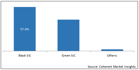 Silicon Carbide  | Coherent Market Insights