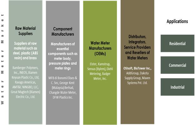 Water Meter  | Coherent Market Insights