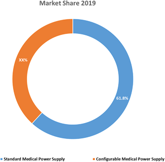 Medical Power Supply Devices  | Coherent Market Insights