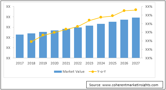 Androgen Replacement Therapy  | Coherent Market Insights