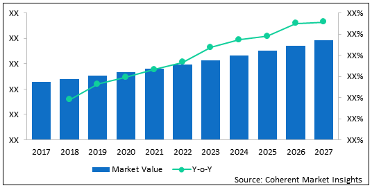 Cell Culture Monitoring Biosensor  | Coherent Market Insights