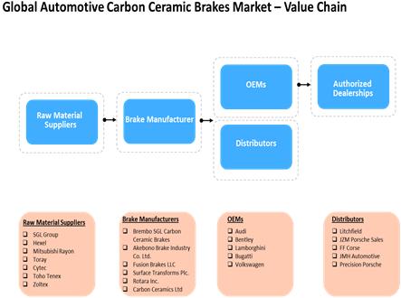 Automotive Carbon Ceramic Brakes  | Coherent Market Insights