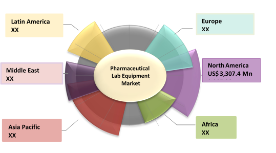 Pharmaceutical Lab Equipment  | Coherent Market Insights