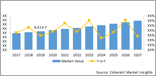 North America Ignition Interlock Devices  | Coherent Market Insights