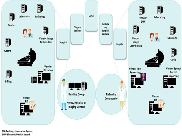 Radiology Information System  | Coherent Market Insights