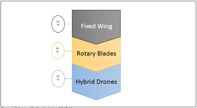 Delivery Drones    Coherent Market Insights