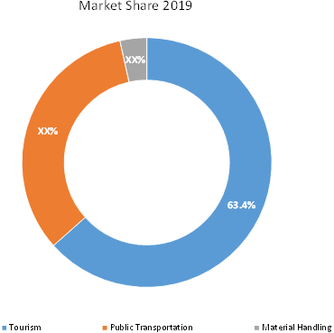 Cable Car & Ropeways  | Coherent Market Insights