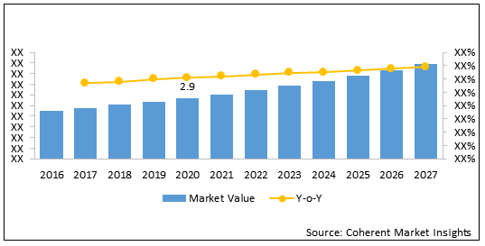 Proton Pump Inhibitors  | Coherent Market Insights