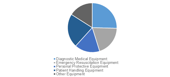 Emergency Medical Equipment  | Coherent Market Insights