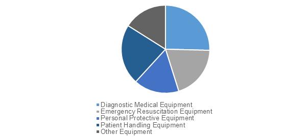 Emergency Medical Equipment    Coherent Market Insights