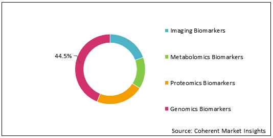 Neurological Biomarkers  | Coherent Market Insights