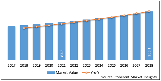 Transient Elastography Devices  | Coherent Market Insights