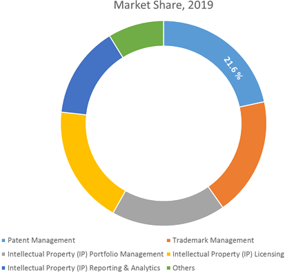 Intellectual Property Software  | Coherent Market Insights