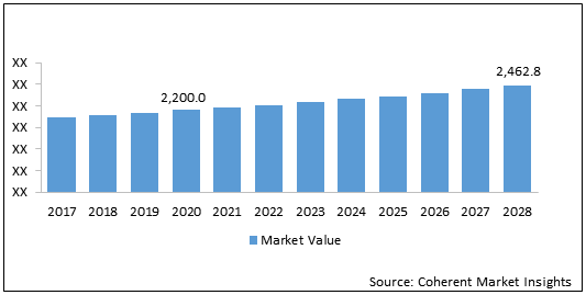Electro Hydraulic Servo Valve  | Coherent Market Insights
