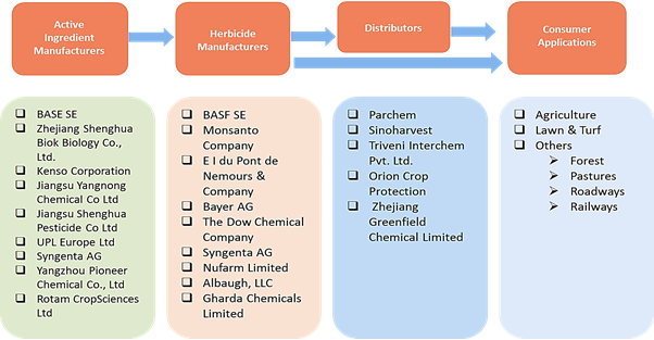 Dicamba  | Coherent Market Insights