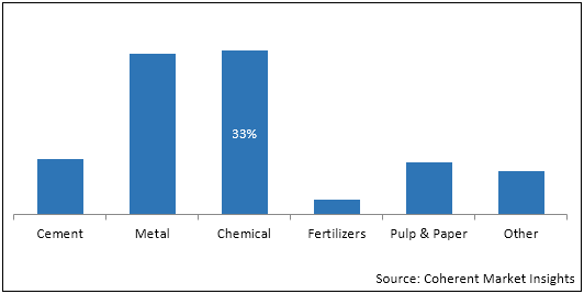 U.S. Lime    Coherent Market Insights