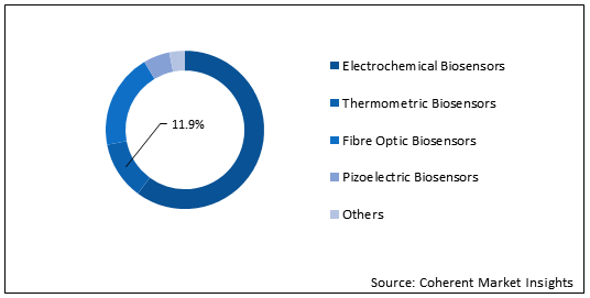 Cell Culture Monitoring Biosensor Market Size, Trends, Shares, Insights, Forecast - Coherent Market Insights