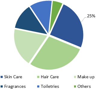 ASEAN Organic Cosmetics  | Coherent Market Insights