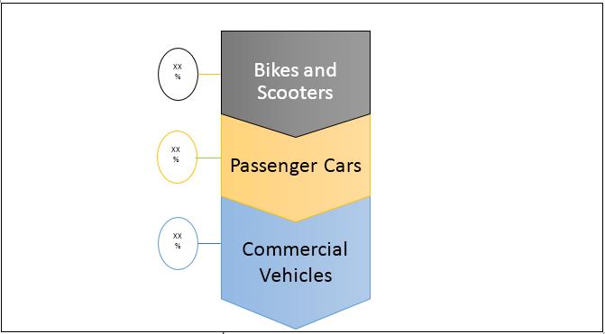 Automotive Repair & Maintenance Services  | Coherent Market Insights