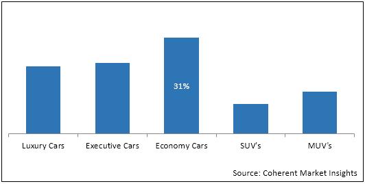 Car Rental  | Coherent Market Insights