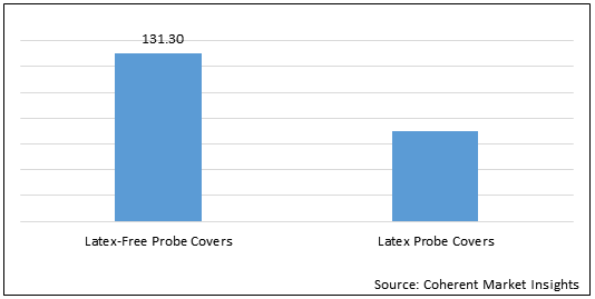Medical Ultrasonic Probe Covers  | Coherent Market Insights