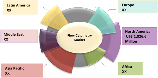 Flow Cytometry  | Coherent Market Insights