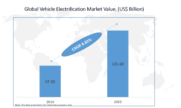 vehicle-electrification-market
