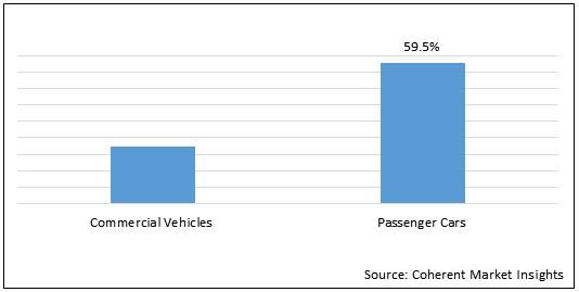 Automotive Seat Belt  | Coherent Market Insights