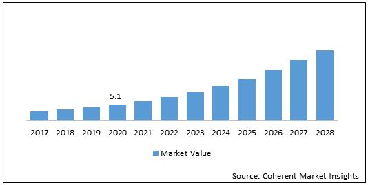 Data Visualization Tools  | Coherent Market Insights