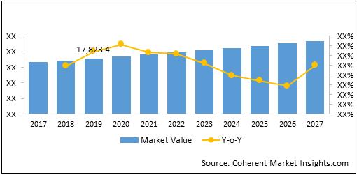 Storage Area Network (SAN)    Coherent Market Insights