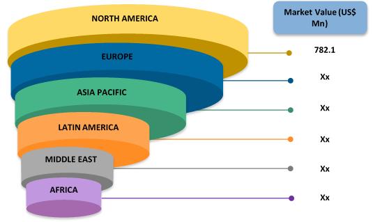 Central Venous Catheter  | Coherent Market Insights