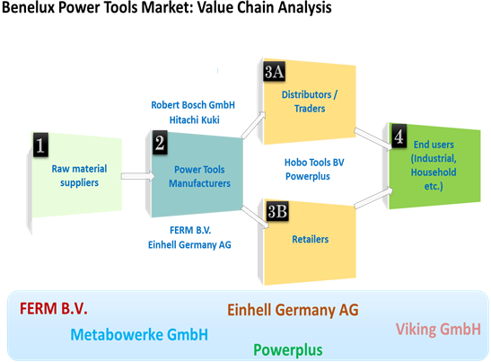 Benelux Power Tool  | Coherent Market Insights