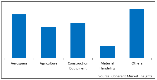 North America Hydraulic Fluid Connectors  | Coherent Market Insights