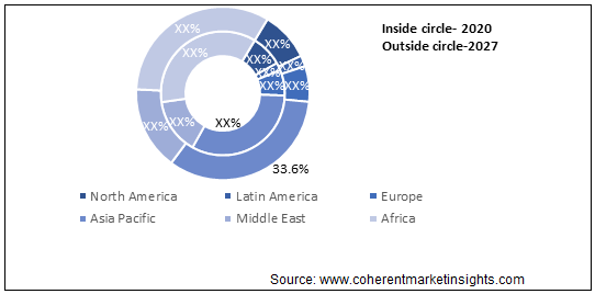 Antiparasitic Drugs  | Coherent Market Insights