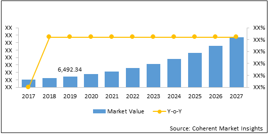 Embedded Temperature Sensor  | Coherent Market Insights