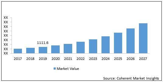Electric Aircraft  | Coherent Market Insights