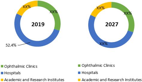 Ophthalmic Viscoelastic Devices  | Coherent Market Insights