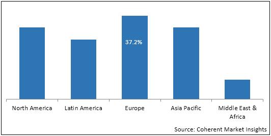 Gum Arabic  | Coherent Market Insights