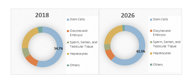 Cell Cryopreservation  | Coherent Market Insights