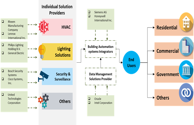 Building Automation Systems  | Coherent Market Insights