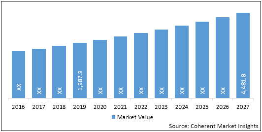 Cardiovascular Monitoring and Diagnostic Devices  | Coherent Market Insights