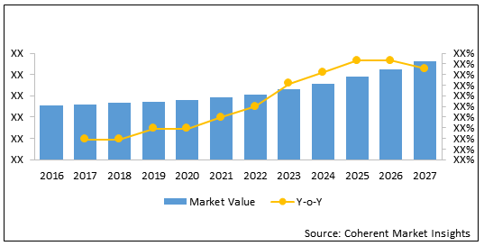 Home Healthcare  | Coherent Market Insights
