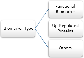 Renal Biomarkers  | Coherent Market Insights
