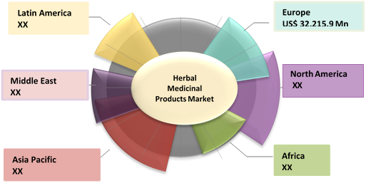 Herbal Medicinal Products  | Coherent Market Insights