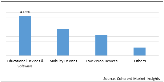 Vision Impairment  | Coherent Market Insights